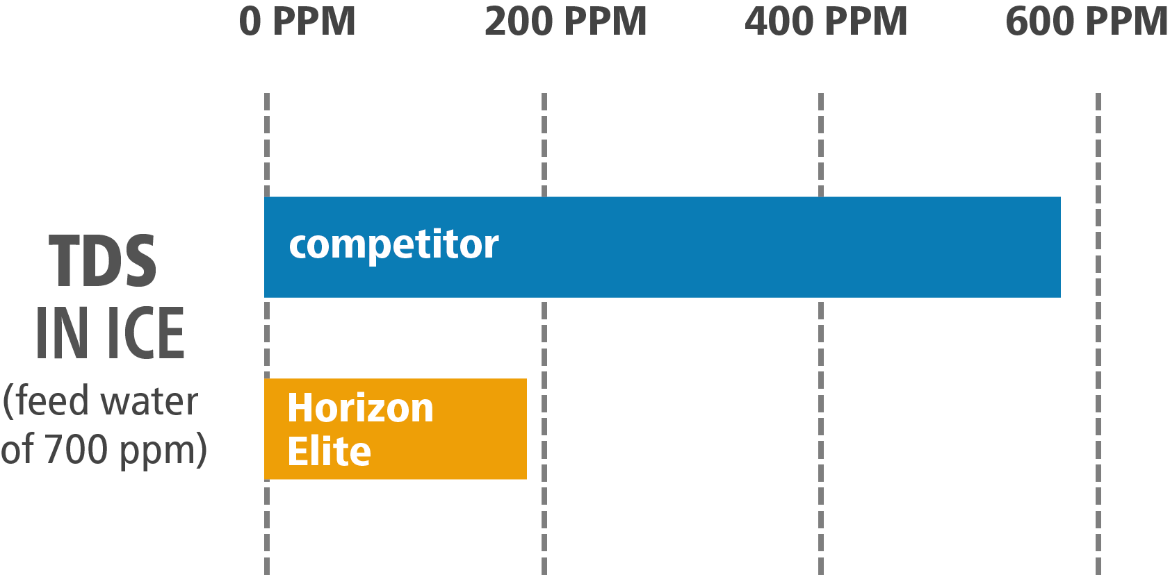 bar chart showing TDS in ice - competitor vs Horizon Elite